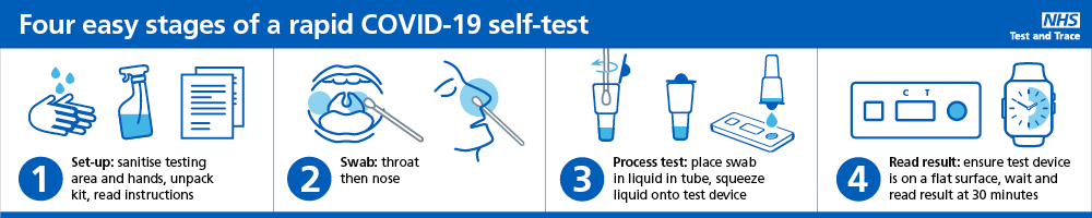 Free NHS Covid-19 rapid lateral flow tests